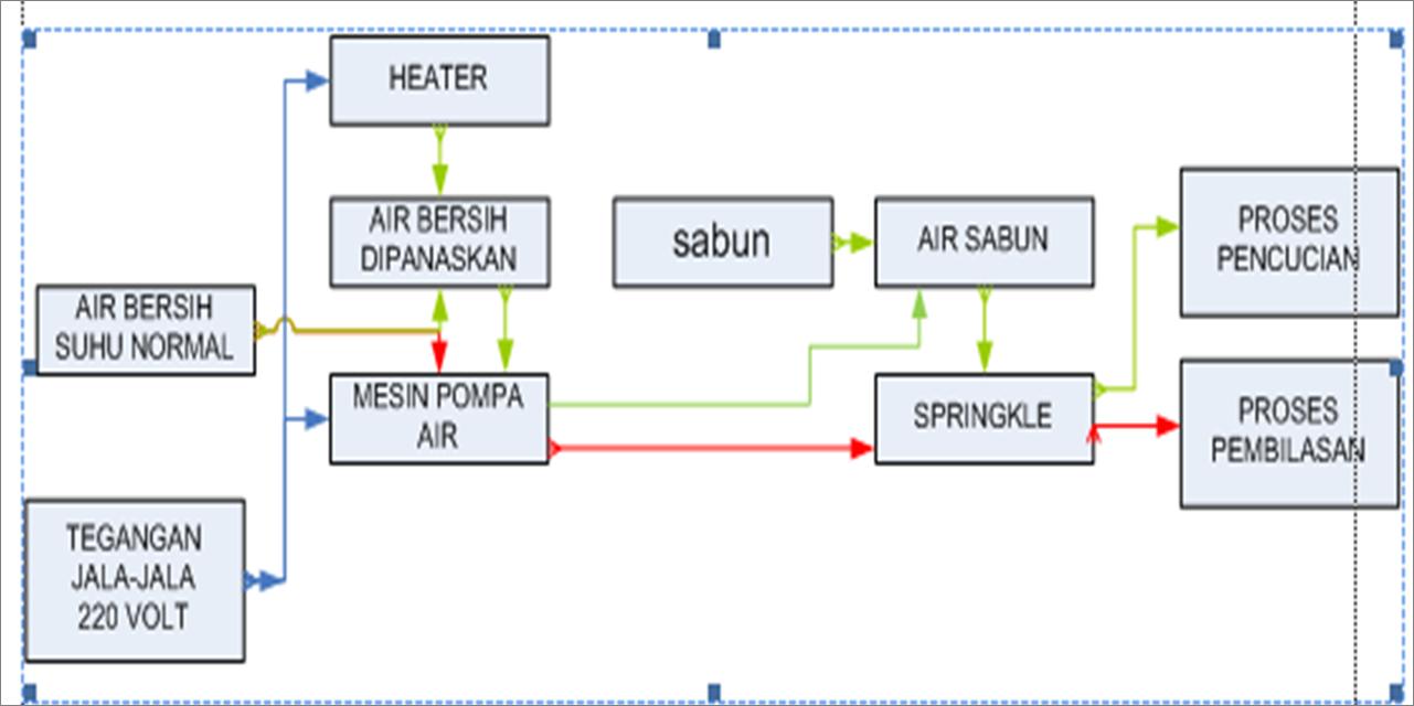 Mesin cuci otomatis lovina soenmi diagram cara kerja mesin cuci piring otomatis ccuart Gallery